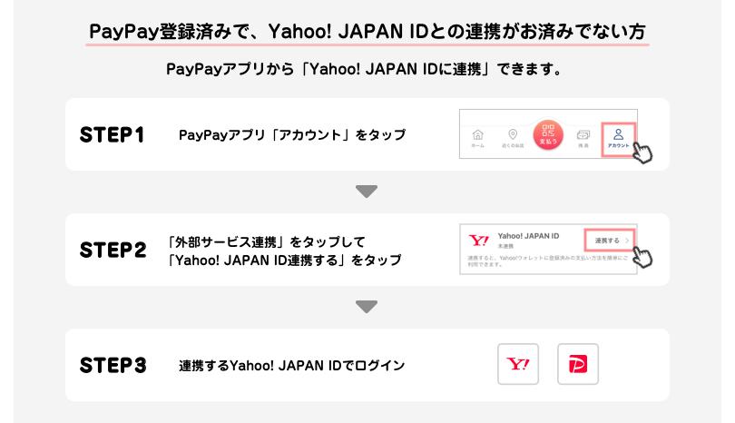 応募前の準備 PayPay登録済みでYahoo! JAPAN IDとの連携がお済みでない方