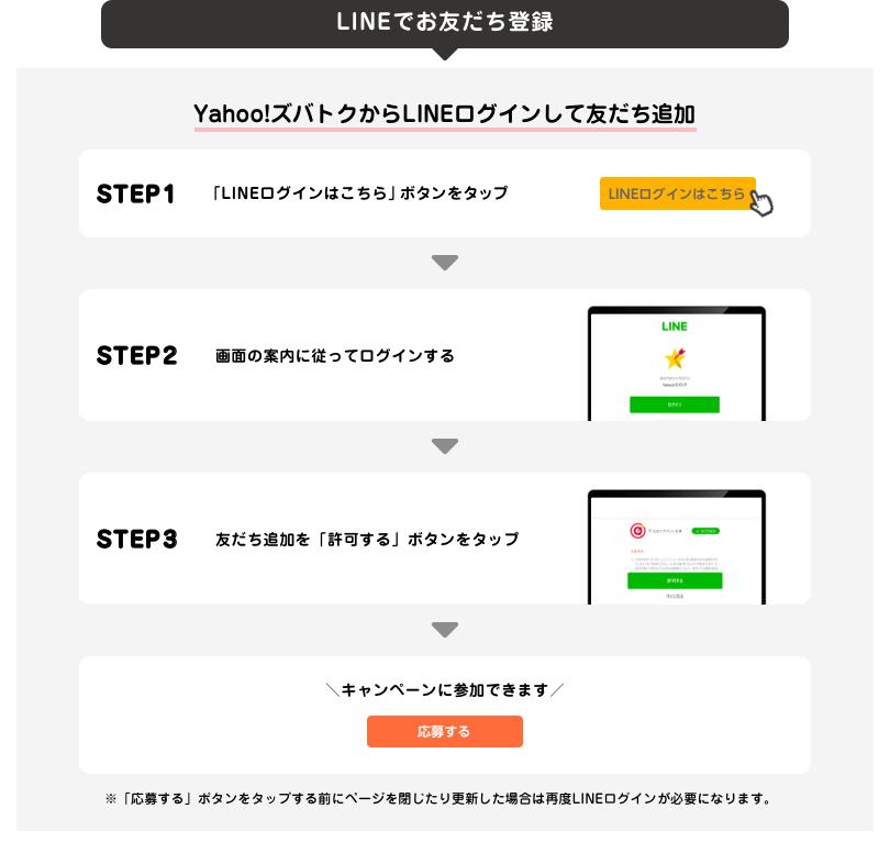 応募前の準備 Yahoo!ズバトクからLINEログインして友だち追加