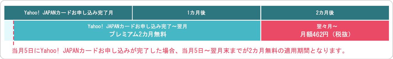 カードお申し込み完了日〜翌月 プレミアム2カ月無料 翌々月〜月額462円(税抜)