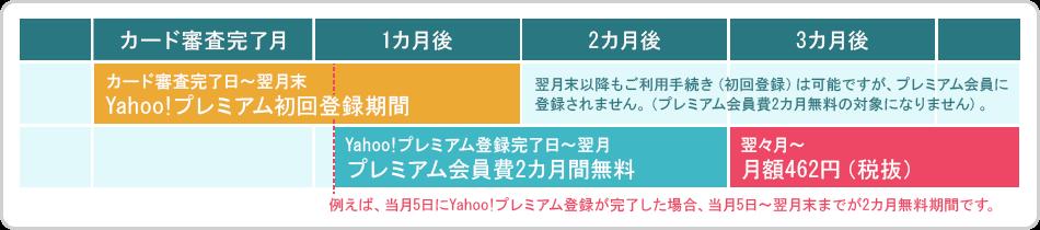カード審査完了日〜翌月末 Yahoo! JAPANカード初回登録期間 初回登録完了日〜翌月 プレミアム2カ月無料 翌々月〜月額462円(税抜)