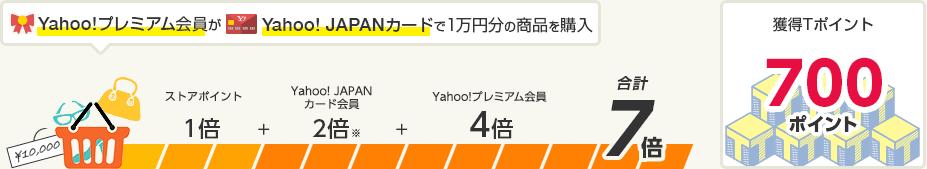 Yahoo!プレミアム会員がYahoo! JAPANカードで1万円分の商品を購入すると、Tポイント700ポイント獲得