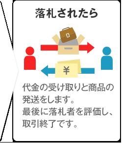 落札されたら 代金の受け取りと商品の発送をします。最後に落札者を評価し、取引終了です。