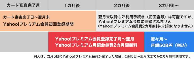 Yahoo!プレミアム月額会員費無料特典期間