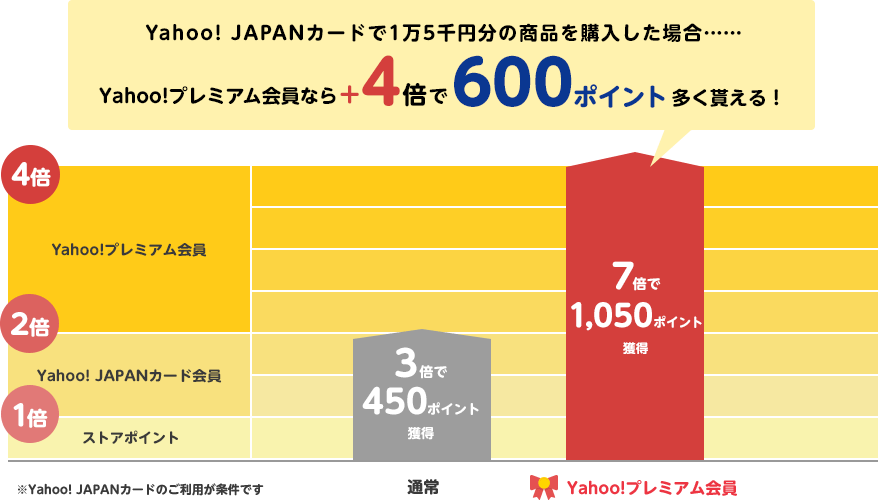Yahoo! JAPANカードで1万5千円分の商品を購入した場合…… Yahoo!プレミアム会員なら+4倍で600ポイント多く貰える! ※Yahoo! JAPANカードのご利用が条件です