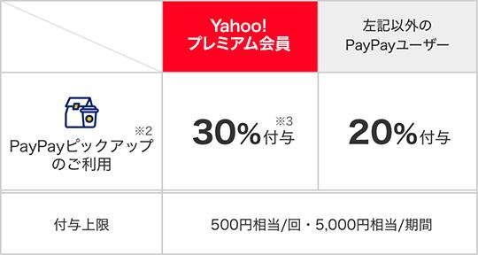 PayPayボーナス付与の図