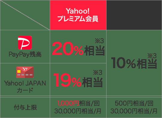 消費者還元事業対象店舗以外の店舗の図