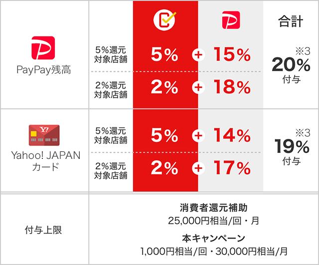 消費者還元事業対象の特定店舗の図
