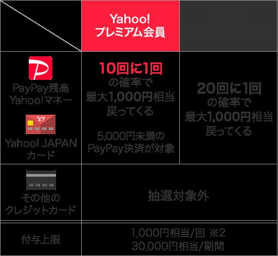 Yahoo!プレミアム会員なら「PayPayチャンス」の当選確率アップ