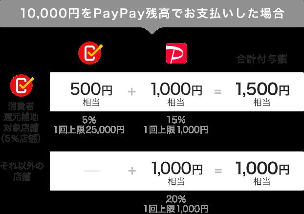 1万円をPayPay残高でお支払いした場合