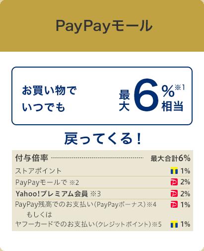 PayPayモールならお買い物でいつでも最大6%相当戻ってくる