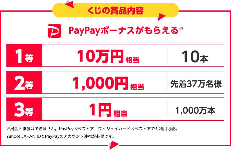 【くじの景品内容】PayPayボーナスがもらえる! 1等は10万円相当が10本、2等は1,000円相当が先着37万名様、3等は1円相当が1,000万本