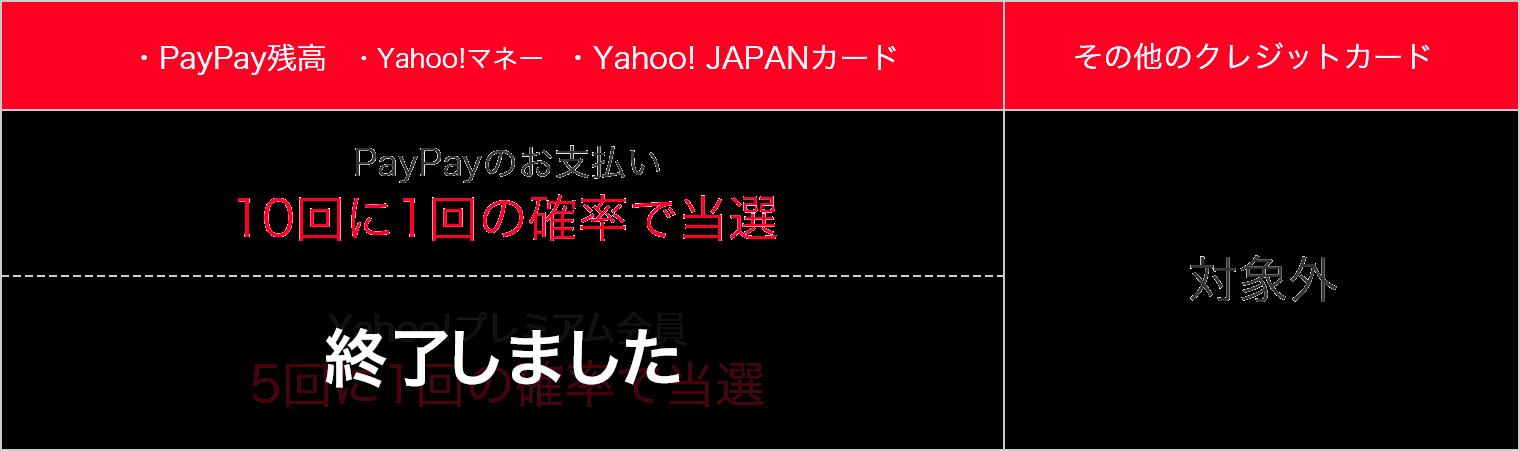 ・PayPay残高 ・Yahoo!マネー ・Yahoo! JAPANカード PayPayのお支払い 10回に1回の確率で当選 Yahoo!プレミアム会員 5回に1回の確率で当選 その他のクレジットカード 対象外