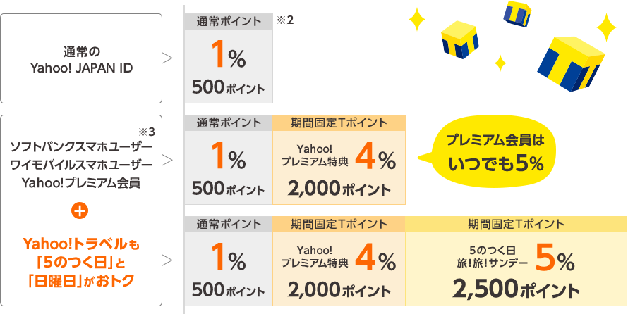 プレミアム会員はいつでも5% Yahoo!トラベルも「5のつく日」と「日曜日」がおトク