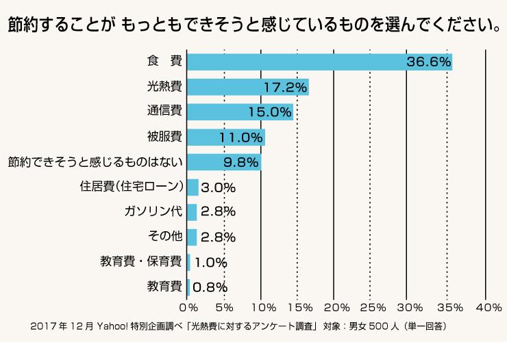 「節約することがもっともできそうと感じているものを選んでください」というアンケート結果によると、食費に次いで、2番目に「光熱費」が挙がっています。