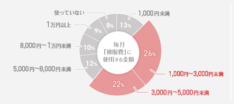 毎月「被服費」に使用する金額 円グラフ