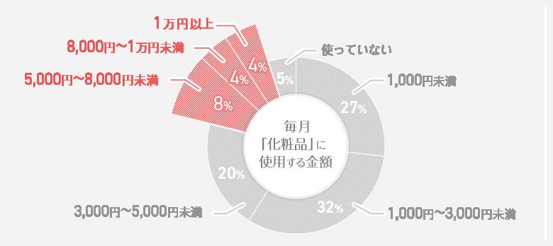 毎月「化粧品」に使用する金額 円グラフ