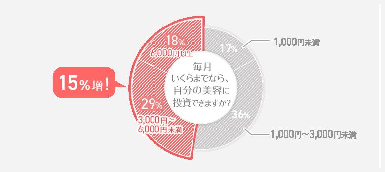 毎月、自分の美容に投資できる金額 円グラフ