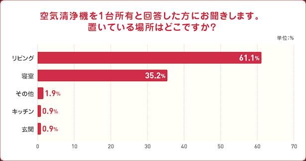 「空気清浄機を1台所有と回答した方にお聞きします。 置いている場所はどこですか?」のグラフ