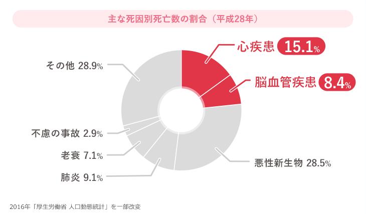 主な死因別死亡数の割合(平成28年)