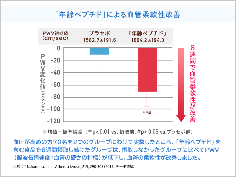 「年齢ペプチド」による血管柔軟性改善