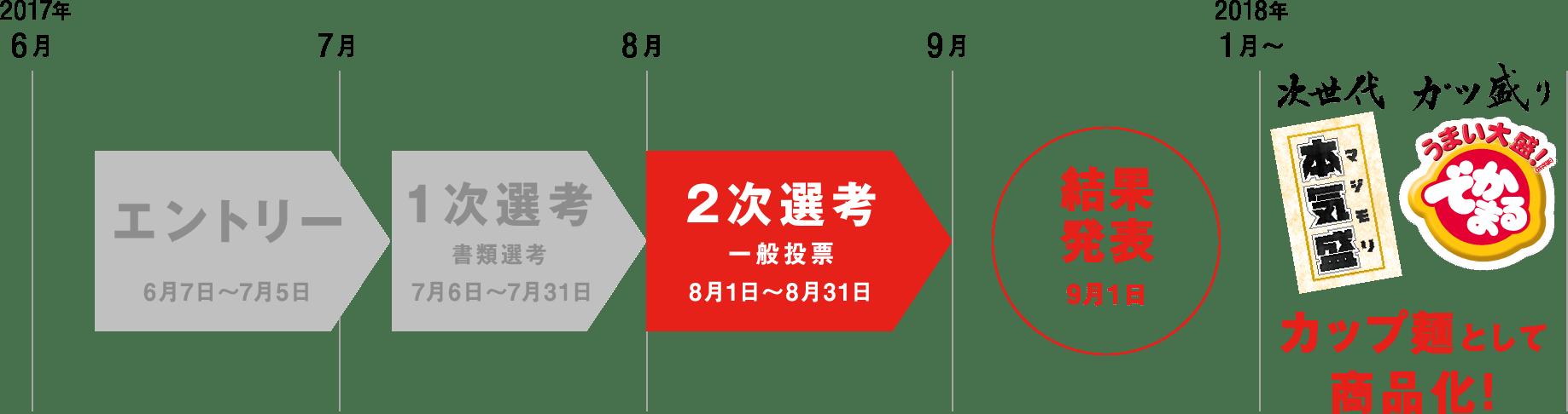 エントリー(6月7日~7月5日)→1次選考(7月6日〜7月31日)→2次選考一般投票(8月1日〜8月31日)→結果発表(9月初旬)→カップ麺として商品化!(2018年以降