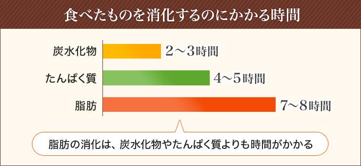 食べたものを消化するのにかかる時間についてのグラフ