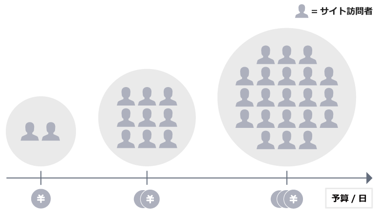 予算が少ないと訪問者数が十分でないうちに予算が消化されてしまいますが、予算が多ければ、ユーザーが貴社のサイトに訪れる機会が増えます。