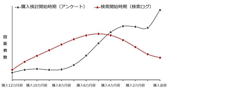 購入検討開始時期は購入の6ヶ月前から増加し、検索開始時期は1年前から右肩上がりで増加し、購入5ヶ月前を頂点に右肩下がりとなる