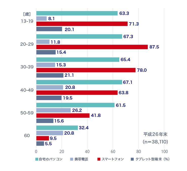 各年代におけるデジタルデバイスの利用率を見てみると、20代の87.5%を皮切りに、特に若年層においてスマートフォンの利用率は高い数値を示している