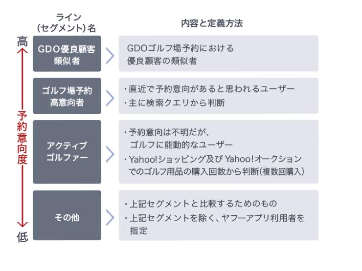 4つのセグメントに分けてLPO施策を実施し、それぞれに内容を定義
