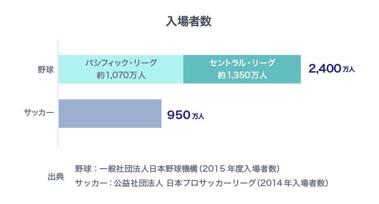 2015年度の野球の入場者数が2,400万人であるのに対し、サッカーは950万人