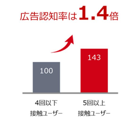 フリークエンシー5回以上の層と4回以下の層の広告認知率を比較した場合、全社のほうが1.4倍成果が高い、