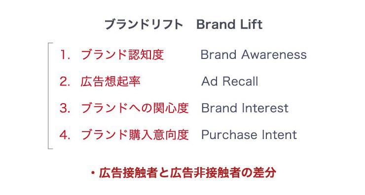 ブランドリフト(Brand Lift)とはブランド認知度、広告想起率、ブランドへの関心度、ブランド購入意向度が広告に触れた人が触れなかった人より上がったことを示す指標です。