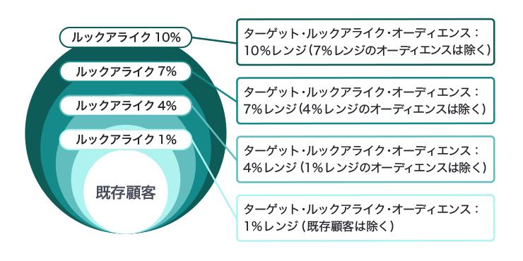 ルックアライク手法によるターゲット拡張を表した図。各レンジから元のターゲットを除いたオーディエンスに施策を展開するのが一般的とされている