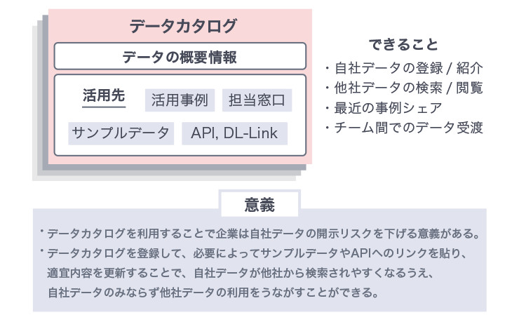 前述のデータカタログサイトの機能を表した図