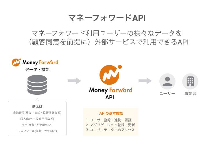 マネーフォワードAPIのしくみ。ユーザーから承諾をもらった上で、APIを通じてユーザーのデータとユーザー事業者の持つサービスと組み合わせることができる