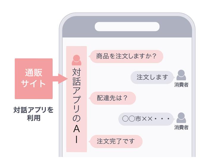 対話アプリのAIは消費者とチャットで対話しながら注文を受け付ける
