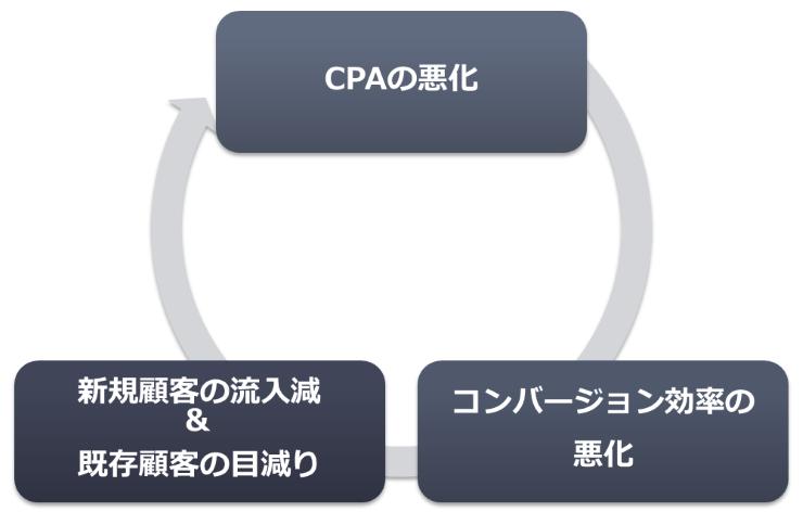 前述の企業Aの状況を表す図