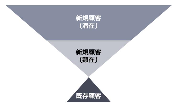 前述の内容を表す図