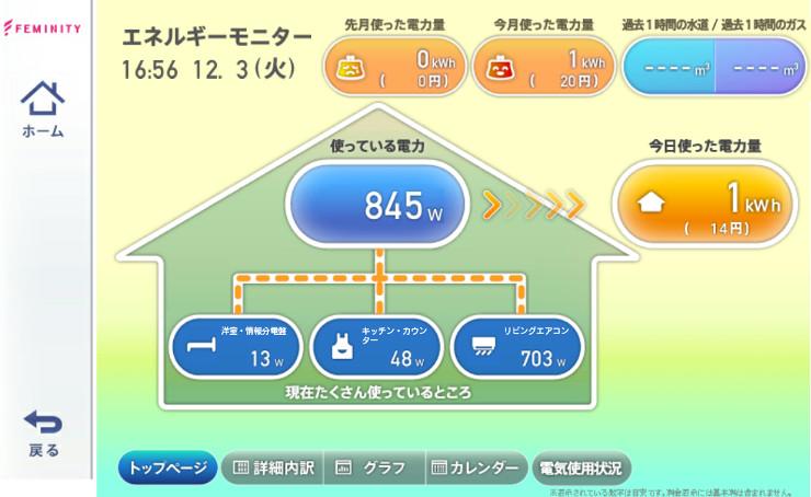 家の中でどれくらいの電力が使われているか、モニターで確認できる。