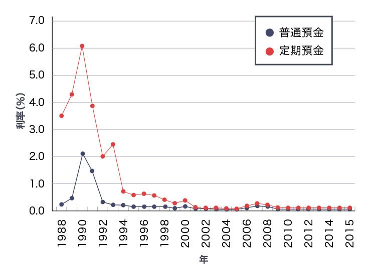 バブル期以降の普通預金と定期預金の推移