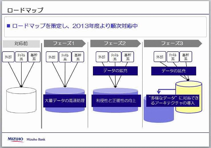 みずほ銀行では、2013年から3段階でシステムの刷新を進めている。
