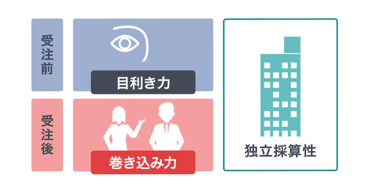 大阪ガスがデータ分析の成功確率を上げるために行っている取り組みとしくみ