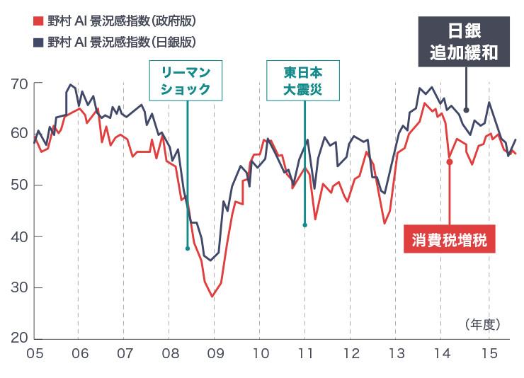 野村AI景況感指数は、追加金融緩和時に景況感を悪化させていた。