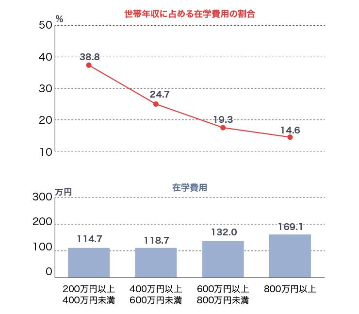 年収が低い層ほど教育費の負担は重くなり、200万円以上400万円未満の層では、約40%にもなる。