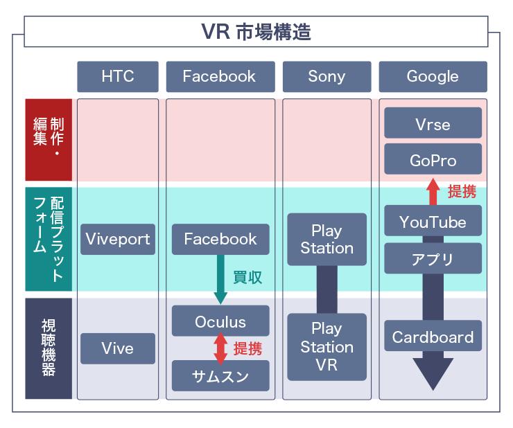 VRの市場構造は、制作レイヤー、配信プラットフォームレイヤー、視聴機器レイヤーの3層にまたがる