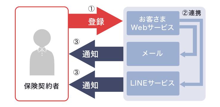 「お客さまWebサービス」との連携を通じて情報提供を行う