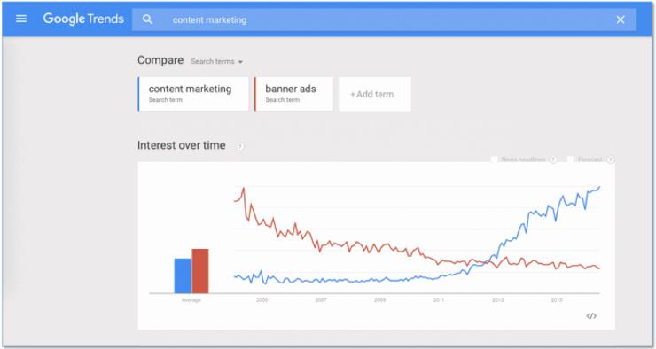 前述のGoogle Trendsの画面キャプチャ