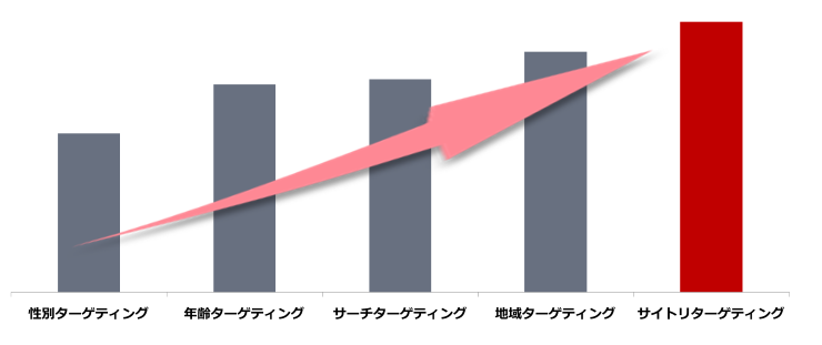 前述の内容を表したグラフ