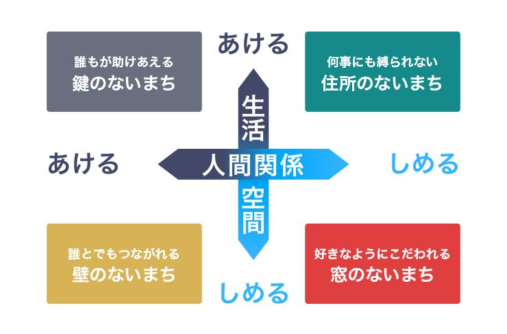 2025年の街を「人間関係」「生活空間」の2軸で分析する
